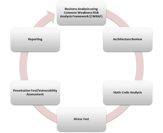 Application Assessment Methodology
