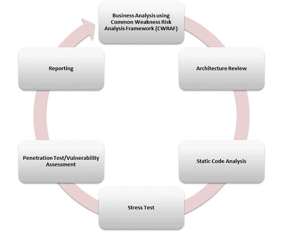 Application Assessment Methodology