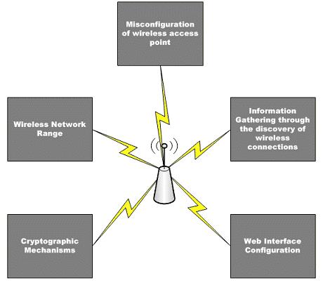 Wireless Assessment Methodology